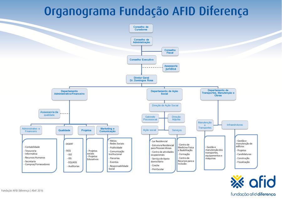 Organograma_AFID